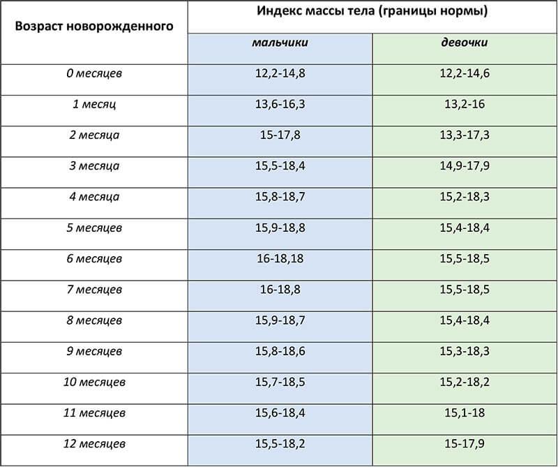 Таблица ИМТ для детей до 1 года