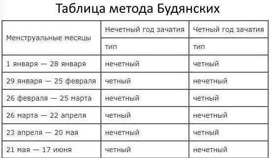 Метод Будянских