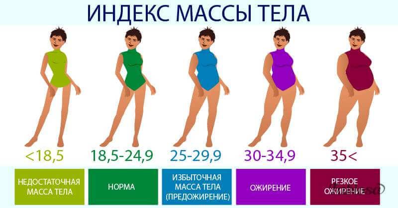 ИМТ индекс массы тела