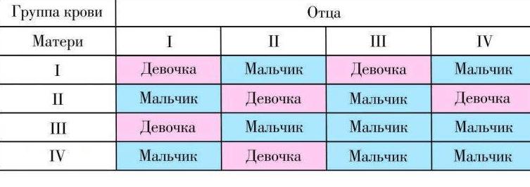 Определение пола ребенка по группе крови родителей