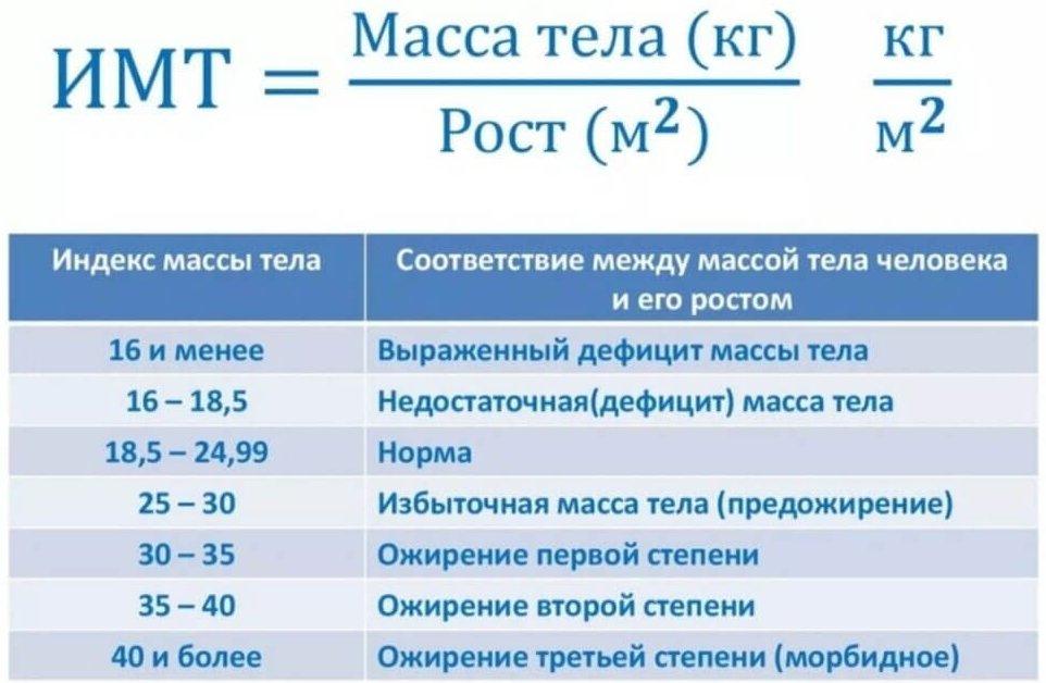 Формула вычисления ИМТ