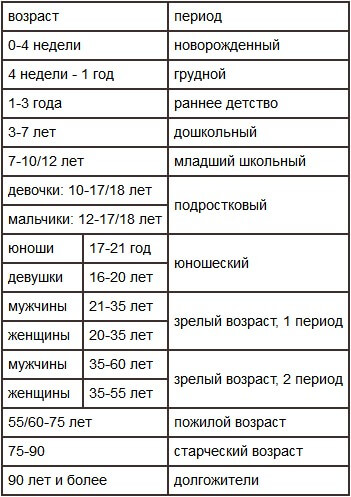 Таблица расчета возраста по дате рождения