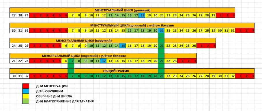 Определение дней для зачатия с помощью календаря и таблицы