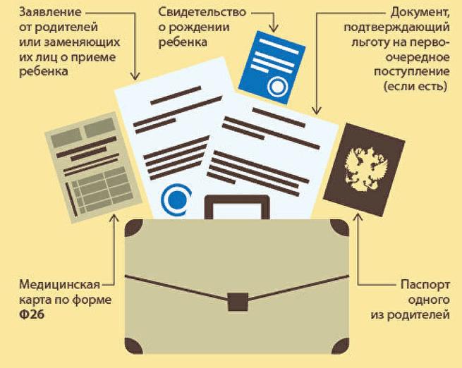 Особенности сбора документов в детский сад
