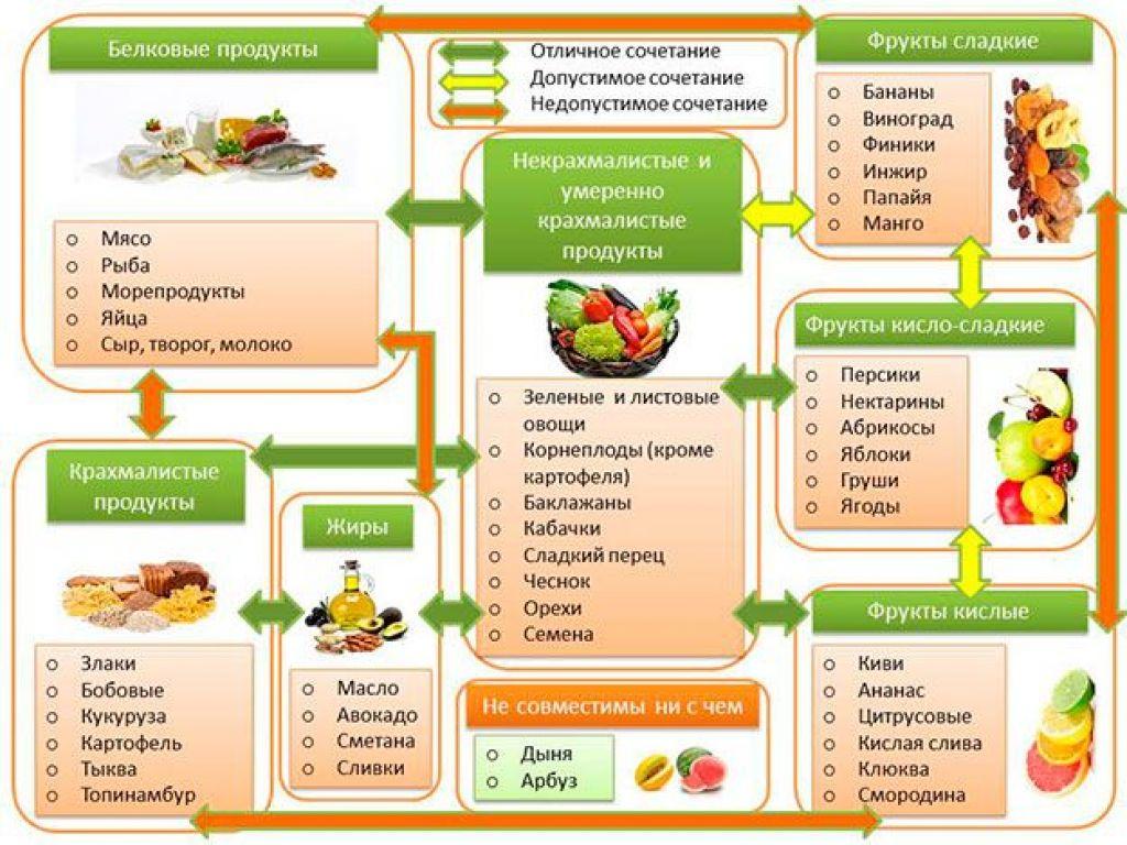 Таблица правильного сочетания продуктов