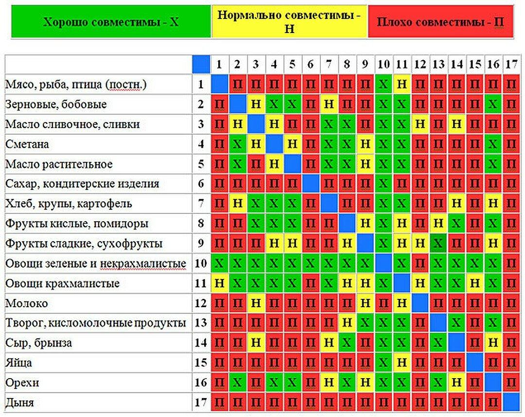Таблица правильного разделения пищи для похудения
