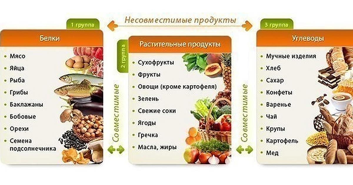 Правила раздельного питания